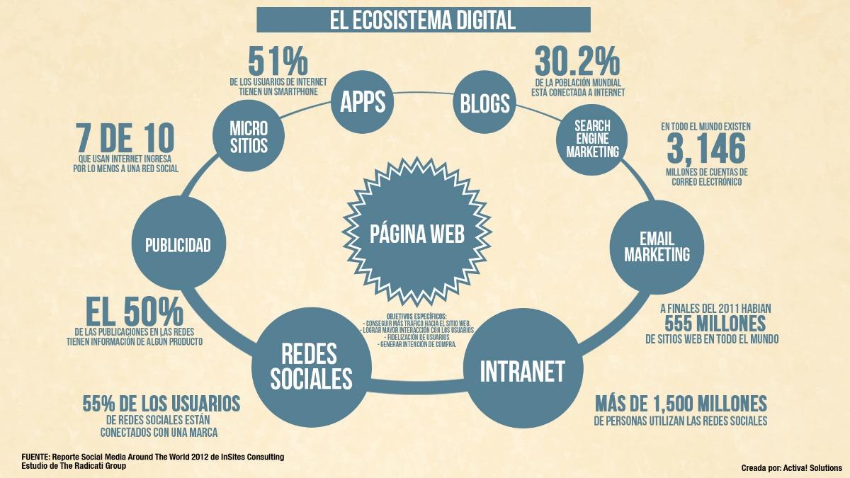 Gráfico explicativo mundo digital