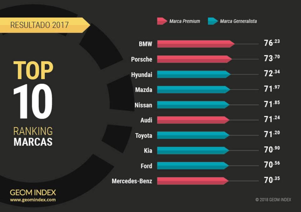 BMW marca más valorada en internet